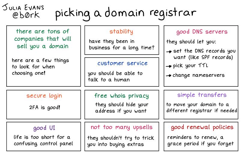 choosing a domain registrar